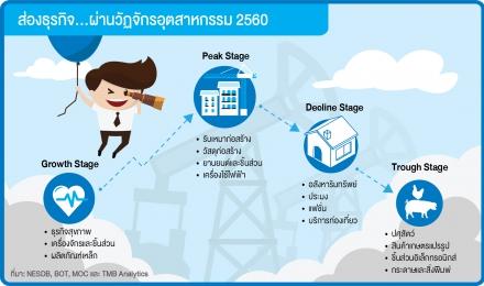 ส่องธุรกิจ...ผ่านวัฏจักรอุตสาหกรรม 2560