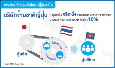 เจาะห่วงโซ่การผลิตไทย-ญี่ปุ่นเติบโต+สดใส
