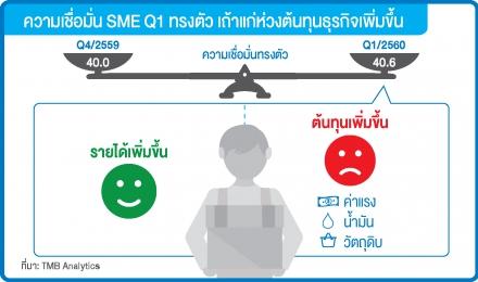 ความเชื่อมั่น SME ต้นปีทรงตัว ห่วงต้นทุนกดดันผลประกอบการ