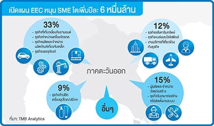 เปิดแผน EEC หนุน SME โตเพิ่มปีละ 6 หมื่นล้าน