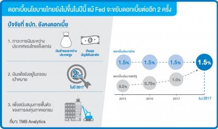 ดอกเบี้ยนโยบายไทยยังไม่ขึ้นในปีนี้ แม้ Fed จะขยับดอกเบี้ยต่ออีก 2 ครั้ง