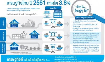 เศรษฐกิจไทย เล็กๆ...ไม่ ใหญ่ๆ...โต