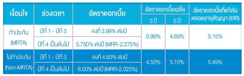 benefit loan rate
