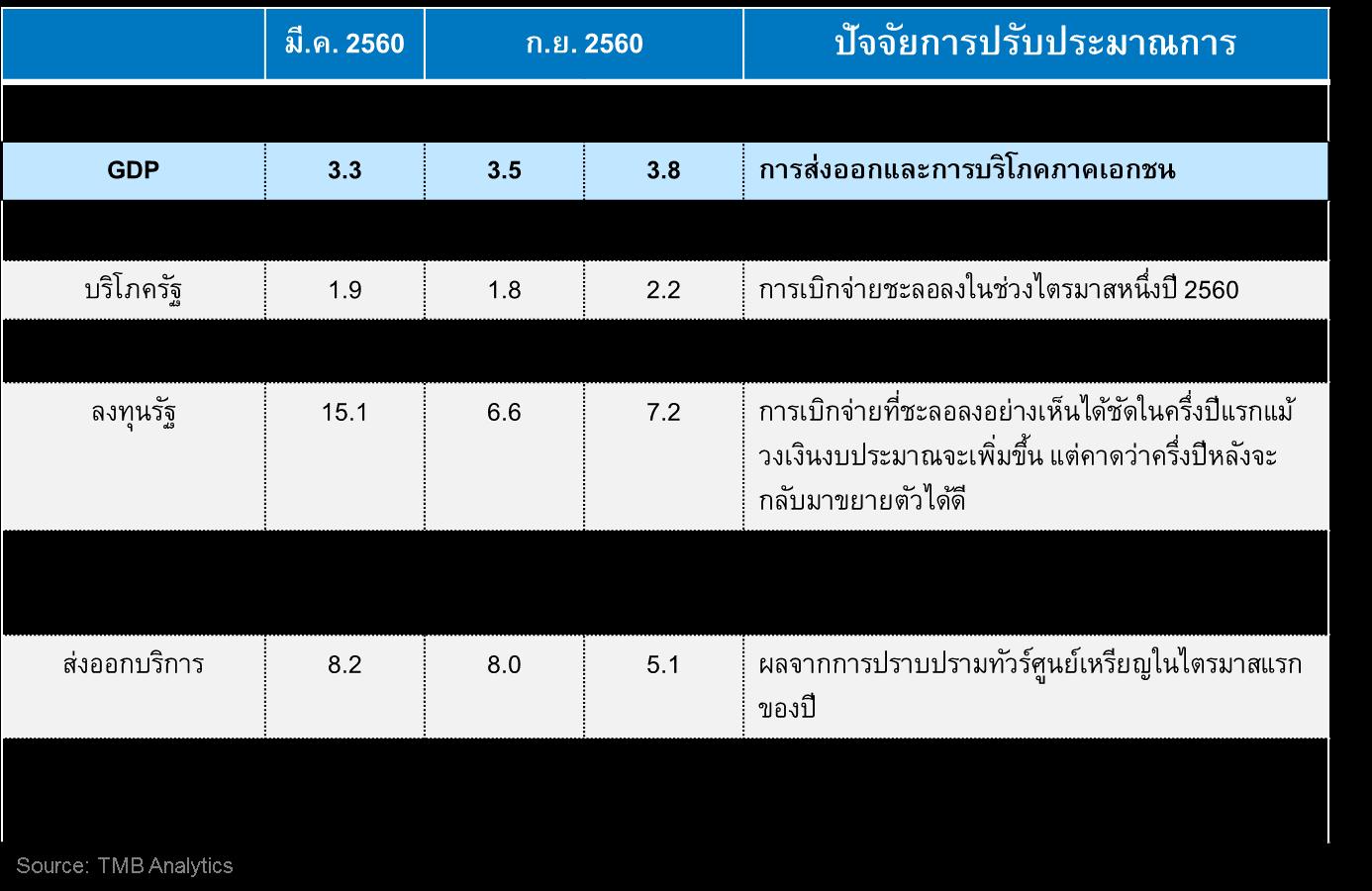 TMB Analytics ปรับประมาณการการเติบโตของเศรษฐกิจไทยปี 2560 เพิ่มขึ้นเป็น 3.5% จากเดิมคาดการณ์ที่ 3.3%
