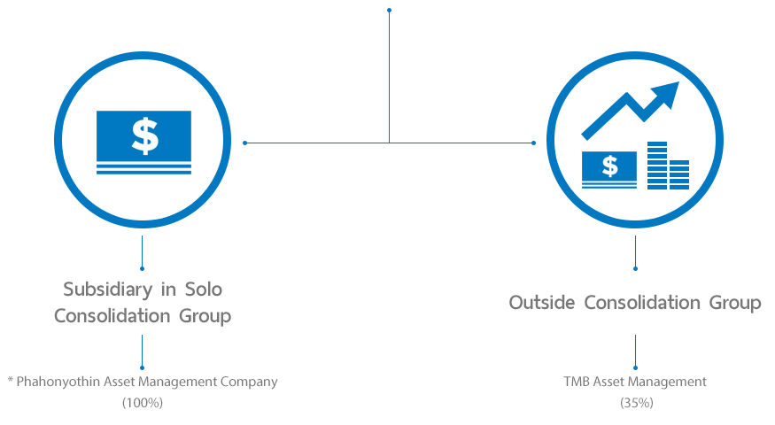 The Structure of Financial Business Group